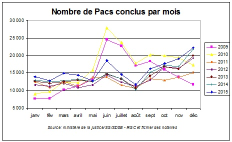 pacs_graphe
