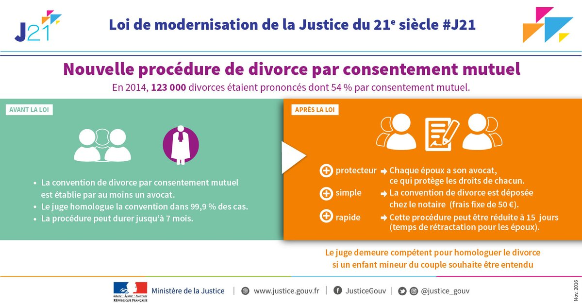 infog_nvelle procedure pour le divorce