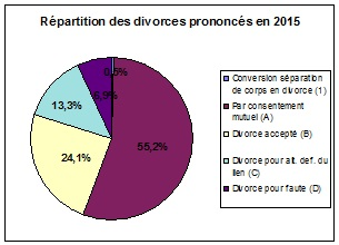 Les divorces et ruptures d'union -
