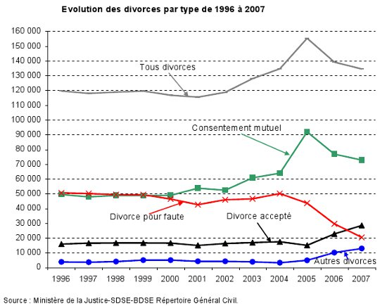 Les divorces par type, entre 1996 et 2007  MJL - SDSE - BDSE Rpertoire gnral civil
